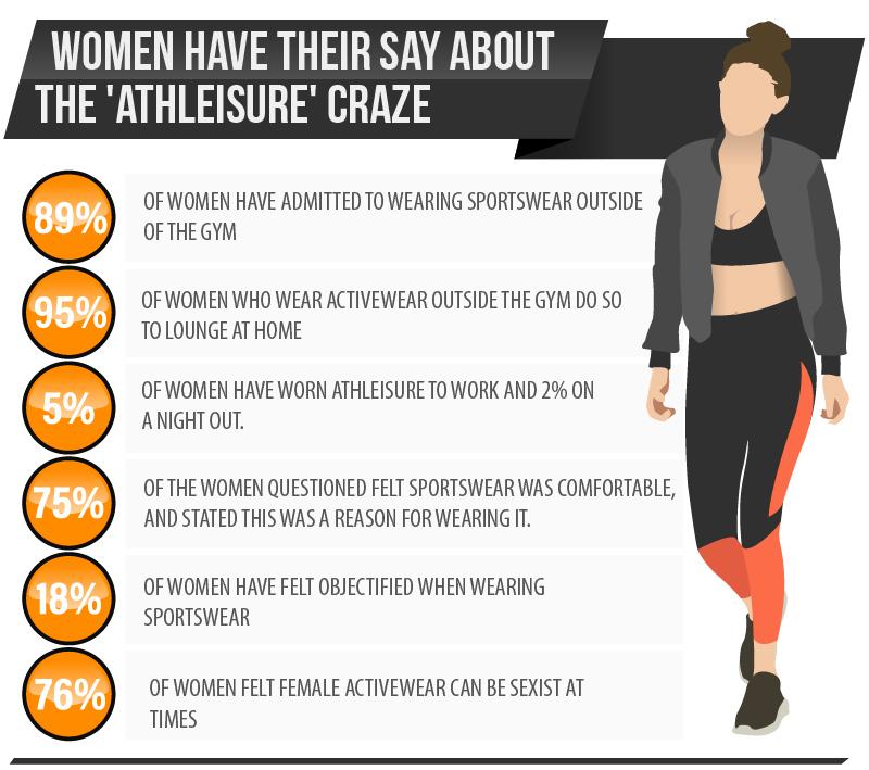 Activewear hits popularity peak, despite 76% of women feeling it can be sexist