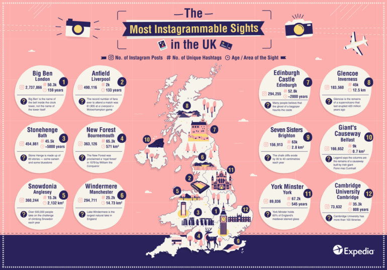 Most Instagrammable Sights In UK Infographic Preview