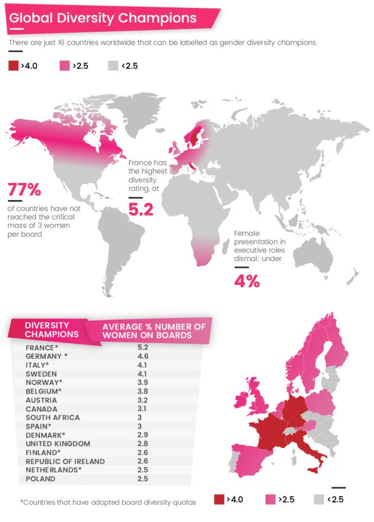 Women In Business World Map