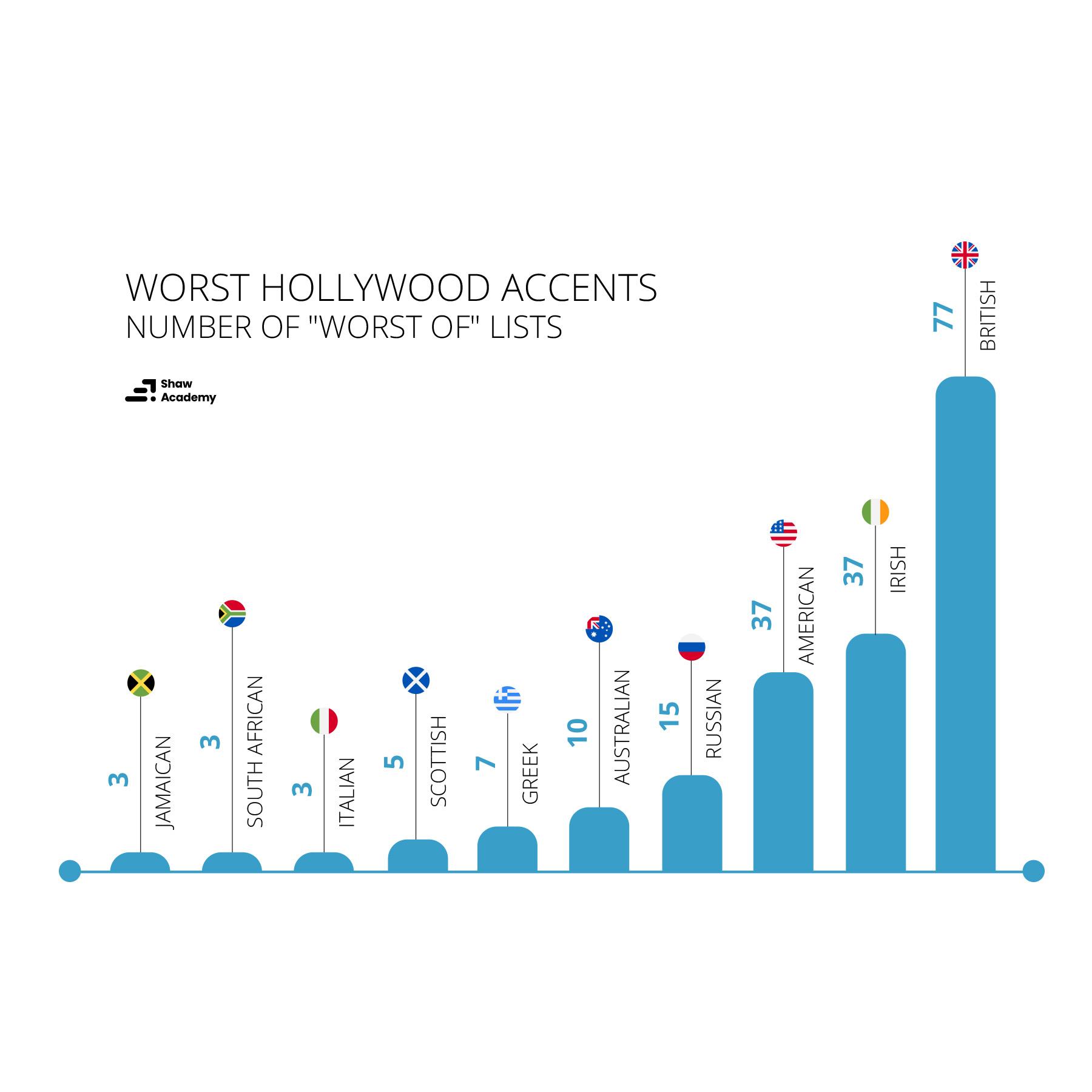Worst movie accents shaw academy