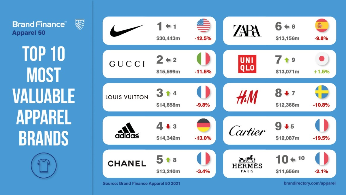 Nike does it again claiming title of world's most valuable apparel brand for 7th consecutive year